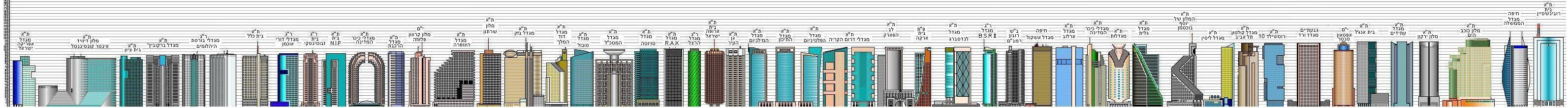 future skyscrapers diagrams of tel aviv  amp  ramat gan   israel    note  only about  to    of these building in these diagrams were completed        such as city gate in ramat gan  amp  sail tower in haifa    etc